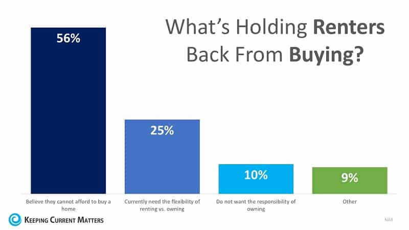 What is holding renters back from buying?