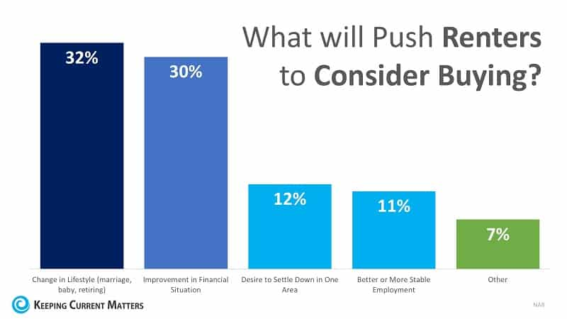What will push renters to consider buying