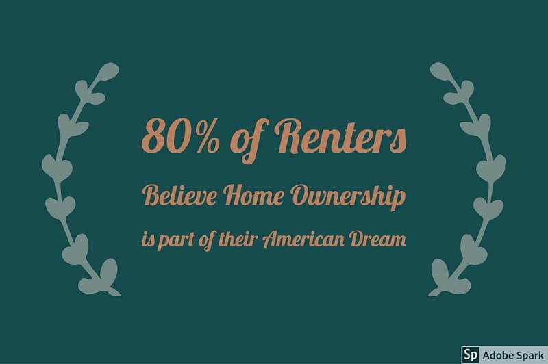 Is Homeownership a Part of Your American Dream?