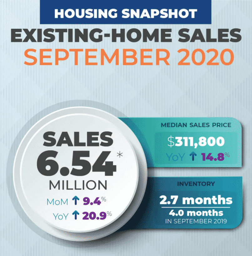 Real Estate Sales housing Overview
