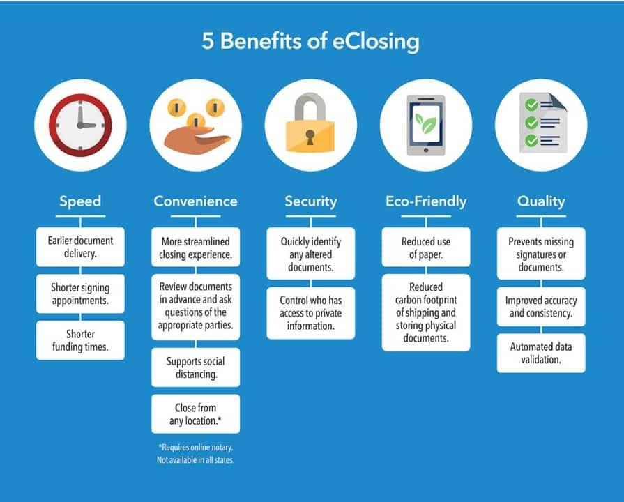 Online Closings benefits