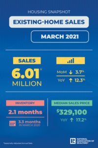 Homes sales graphic chart